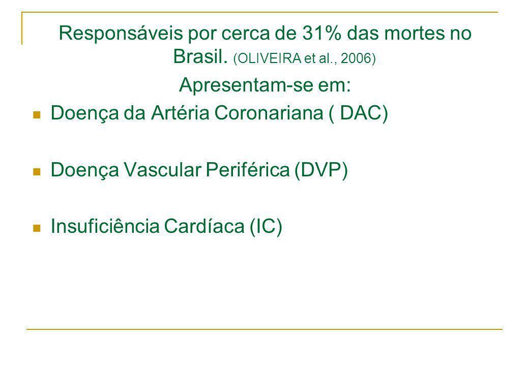 Responsáveis por cerca de 31% das mortes no Brasil. (OLIVEIRA et al