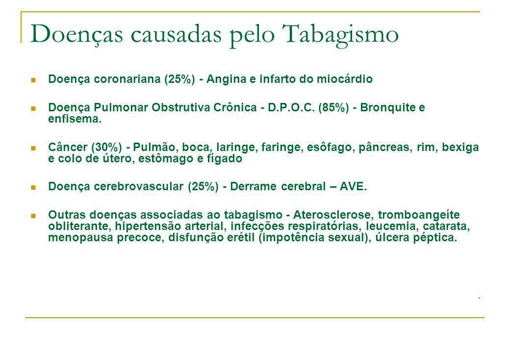 Doenças causadas pelo Tabagismo