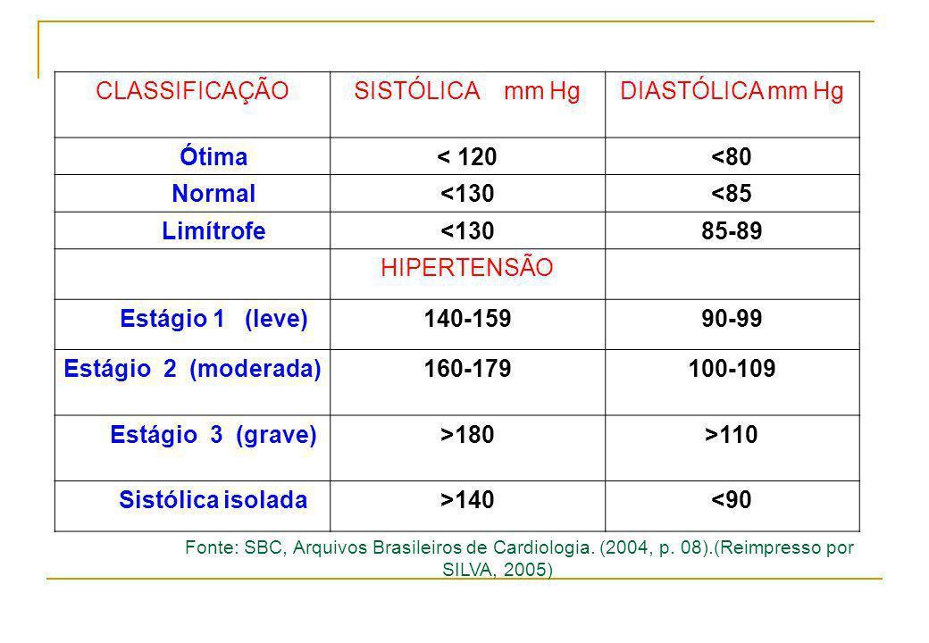 CLASSIFICAÇÃO SISTÓLICA mm Hg DIASTÓLICA mm Hg Ótima < 120 <80