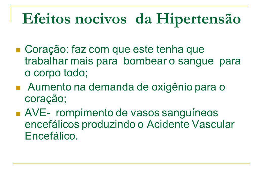 Efeitos nocivos da Hipertensão