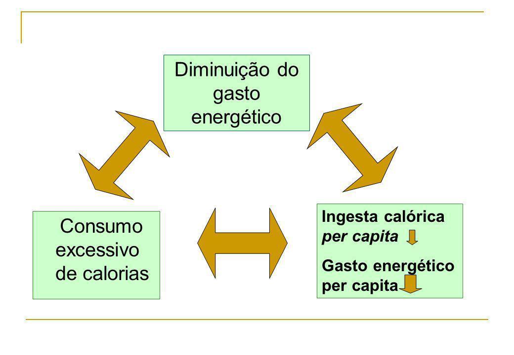 Diminuição do gasto energético