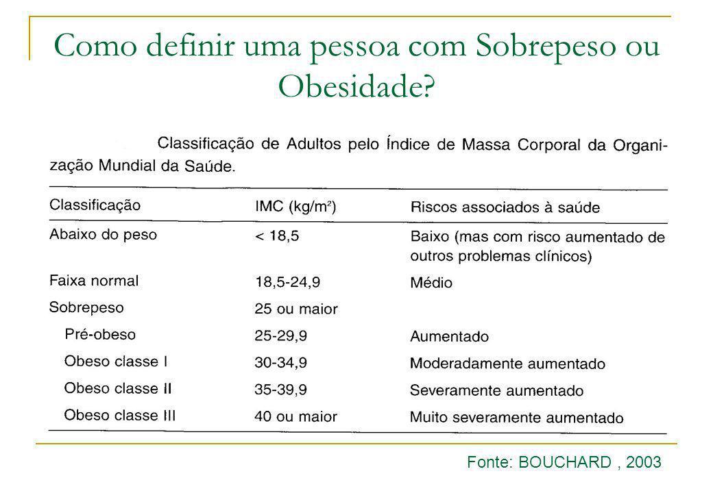 Como definir uma pessoa com Sobrepeso ou Obesidade