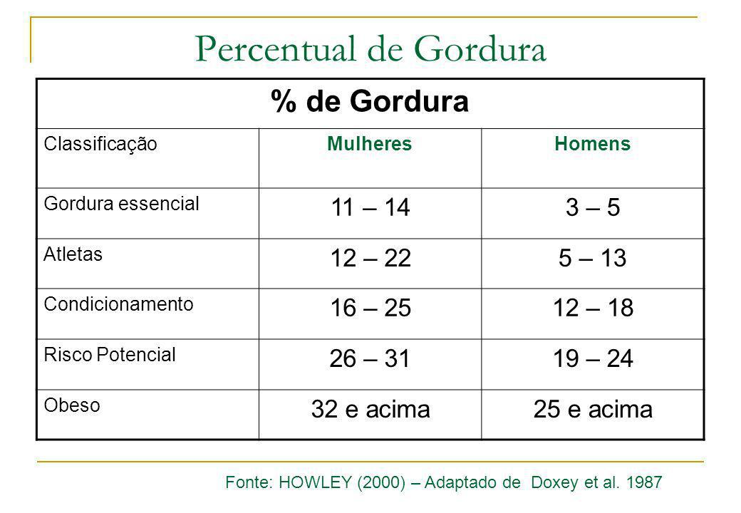 Percentual de Gordura % de Gordura 11 – 14 3 – 5 12 – 22 5 – 13
