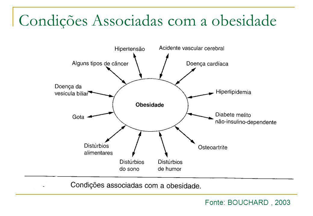 Condições Associadas com a obesidade