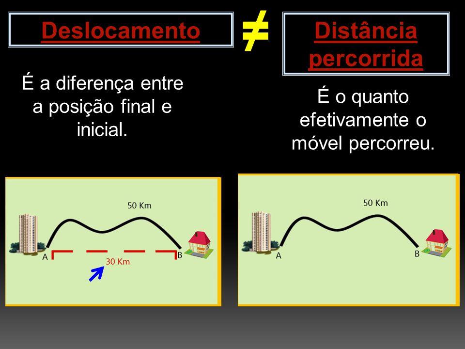 ≠ Deslocamento Distância percorrida