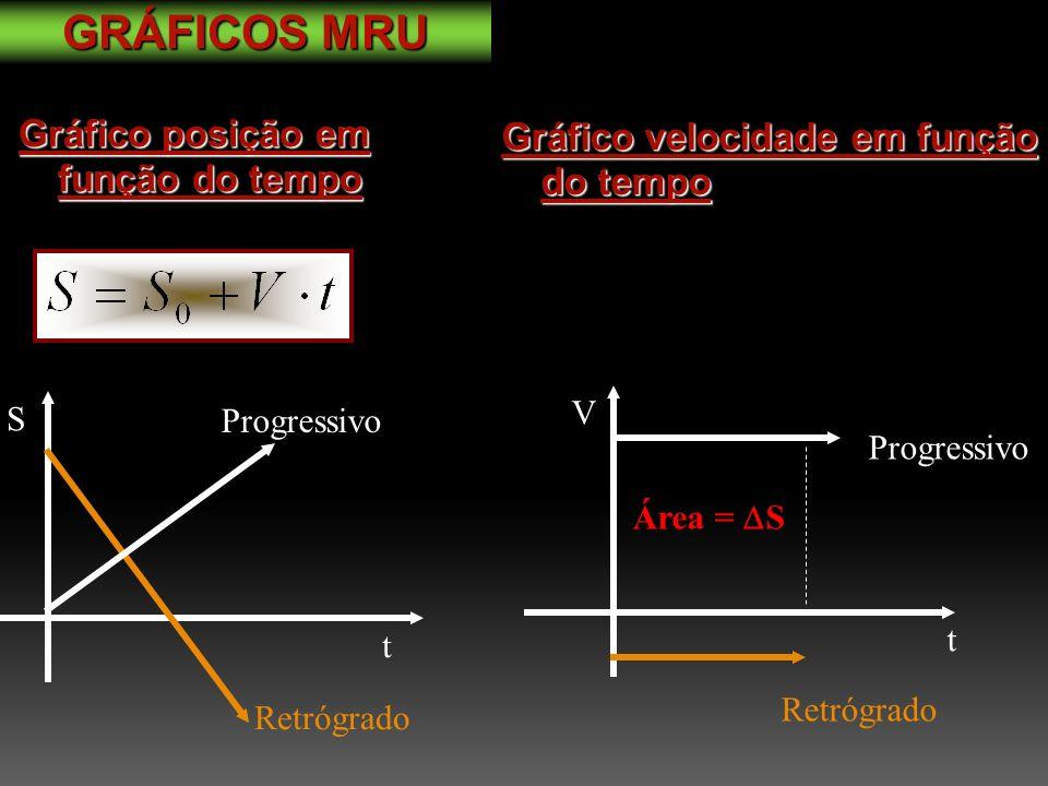 GRÁFICOS MRU Gráfico posição em função do tempo