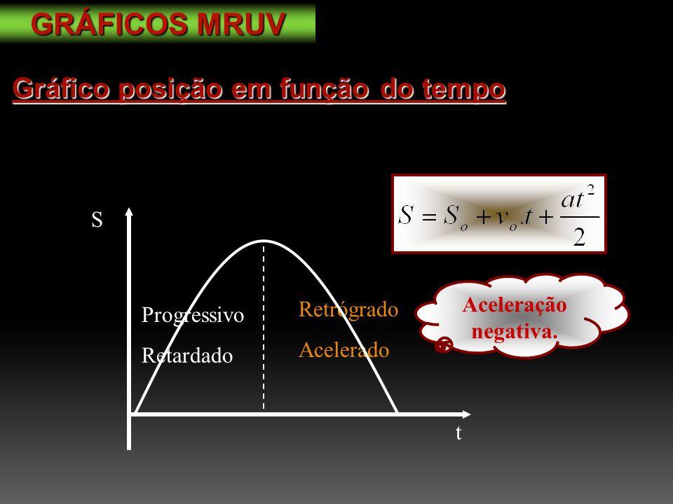 GRÁFICOS MRUV Gráfico posição em função do tempo S