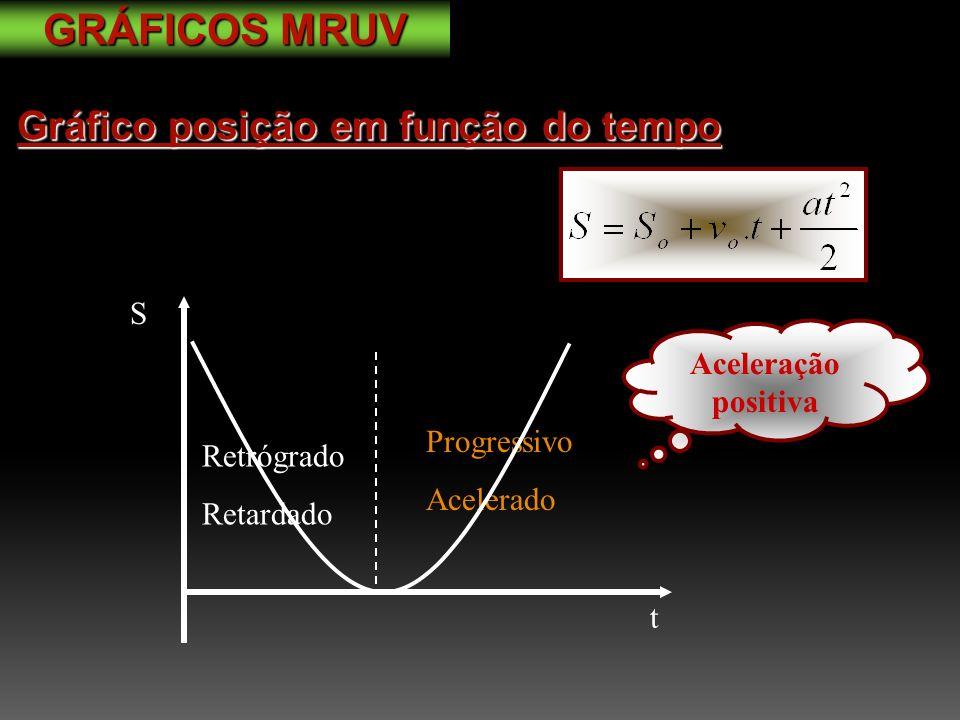 GRÁFICOS MRUV Gráfico posição em função do tempo S Aceleração positiva