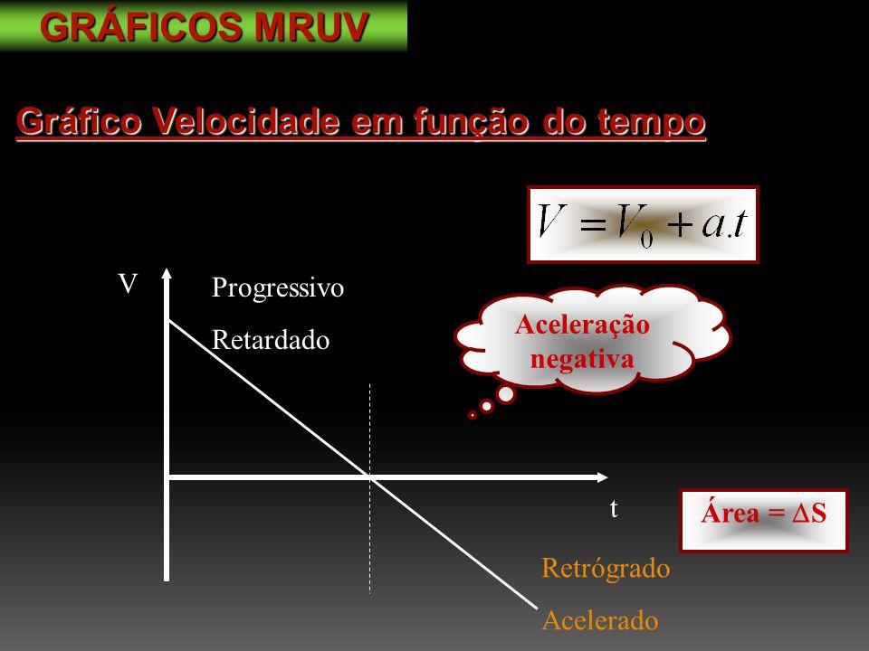 GRÁFICOS MRUV Gráfico Velocidade em função do tempo V Progressivo