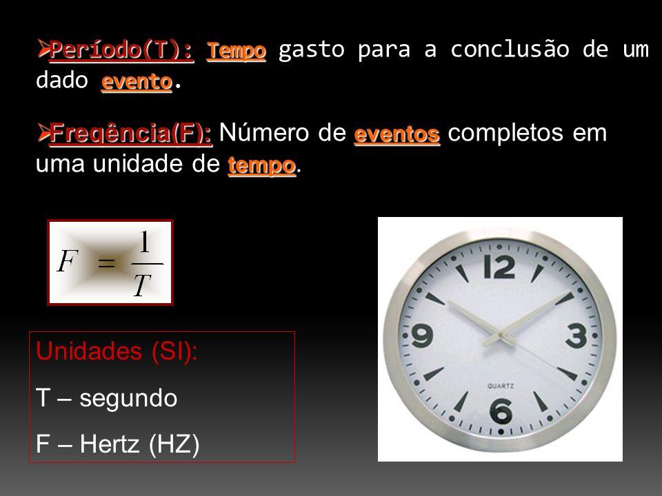 Período(T): Tempo gasto para a conclusão de um dado evento.