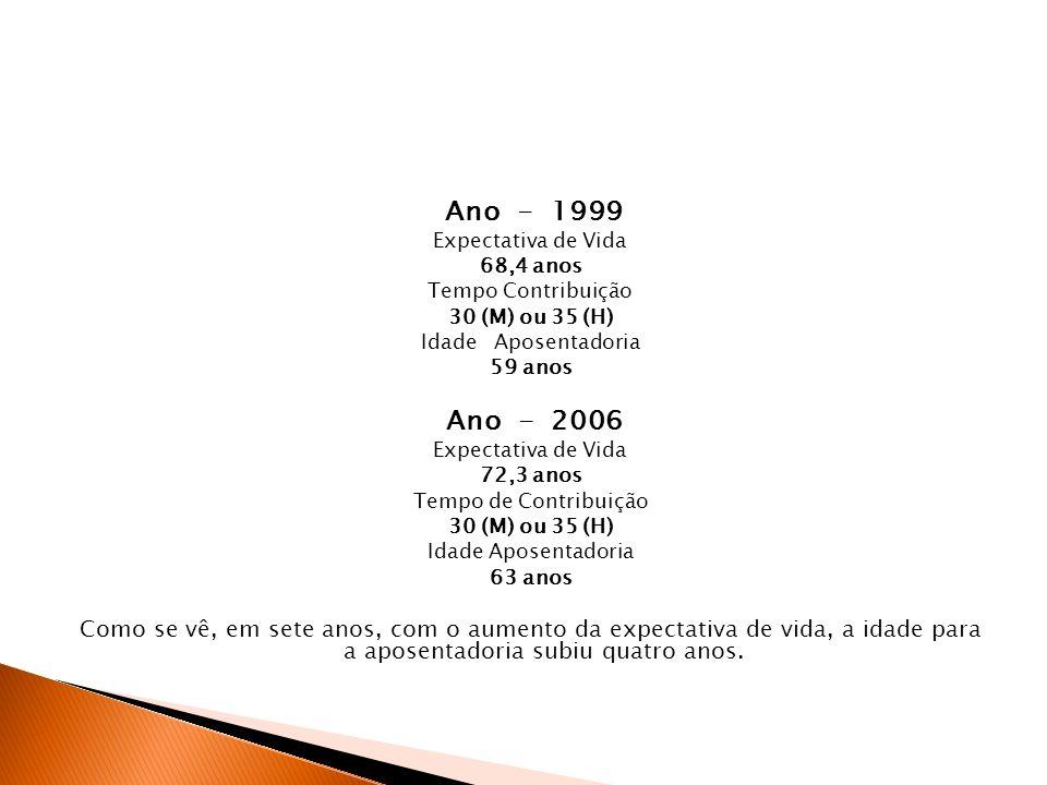 Ano - 1999 Expectativa de Vida. 68,4 anos. Tempo Contribuição. 30 (M) ou 35 (H) Idade Aposentadoria.