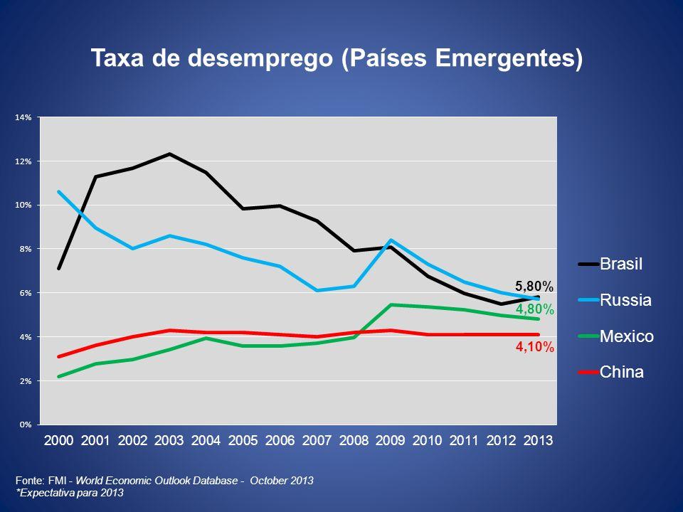 Taxa de desemprego (Países Emergentes)