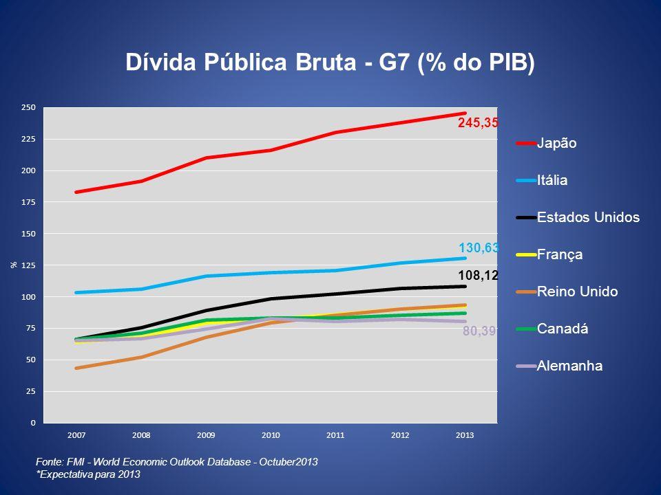 Dívida Pública Bruta - G7 (% do PIB)