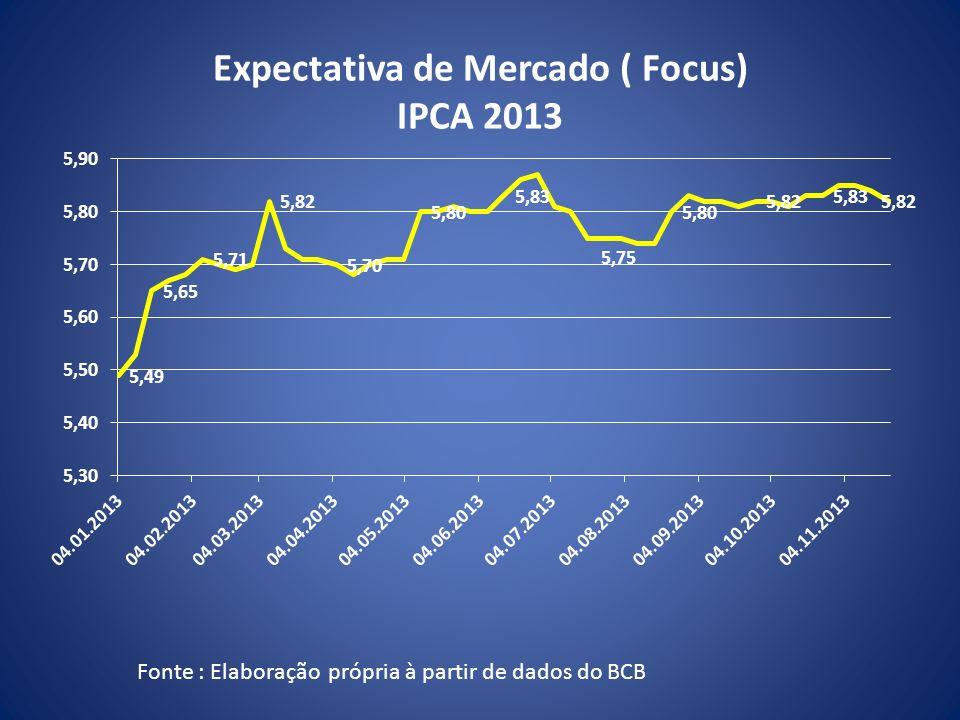 Expectativa de Mercado ( Focus) IPCA 2013