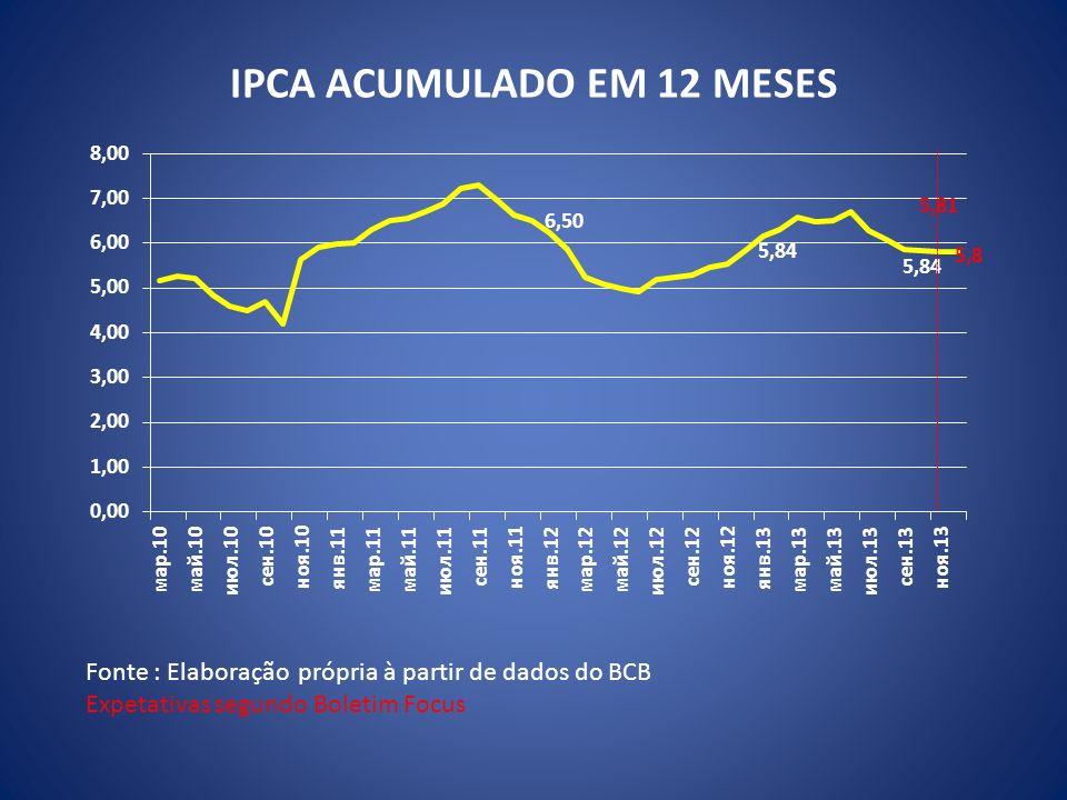 IPCA ACUMULADO EM 12 MESES