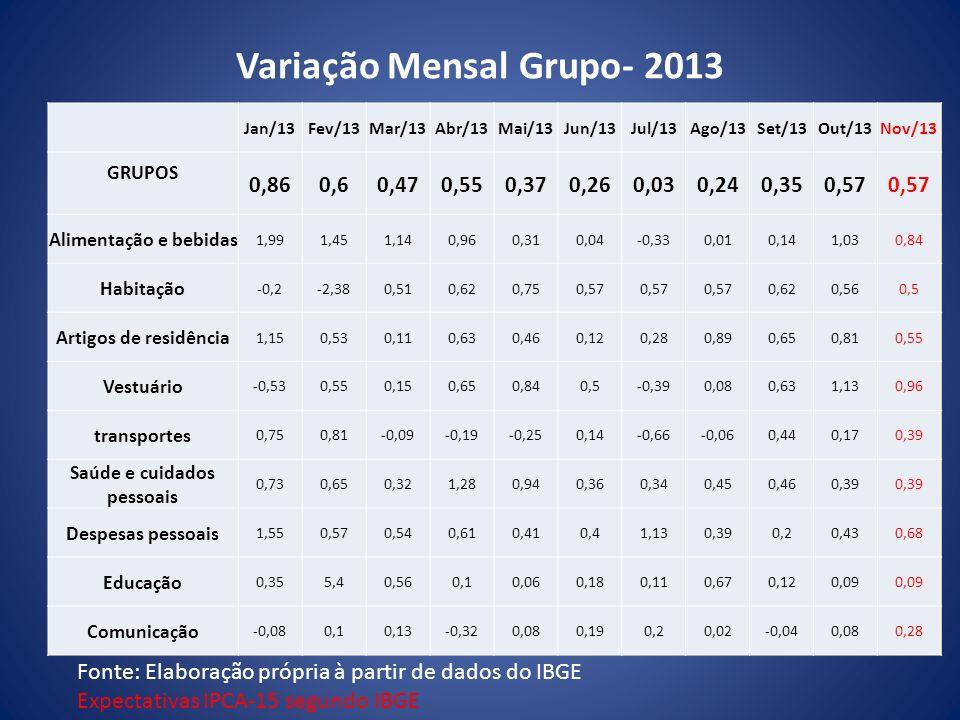 Variação Mensal Grupo- 2013