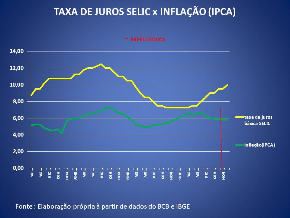 TAXA DE JUROS SELIC x INFLAÇÃO (IPCA) - EXPECTATIVAS