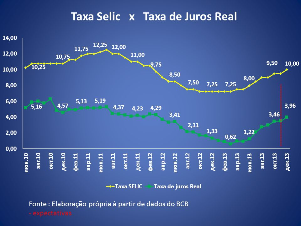 Taxa Selic x Taxa de Juros Real