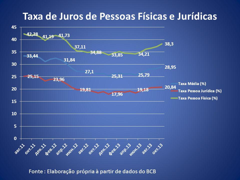 Taxa de Juros de Pessoas Físicas e Jurídicas