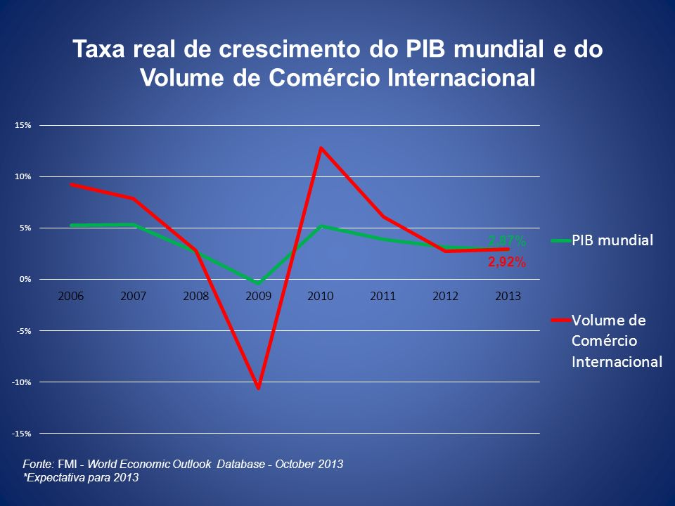 Taxa real de crescimento do PIB mundial e do Volume de Comércio Internacional
