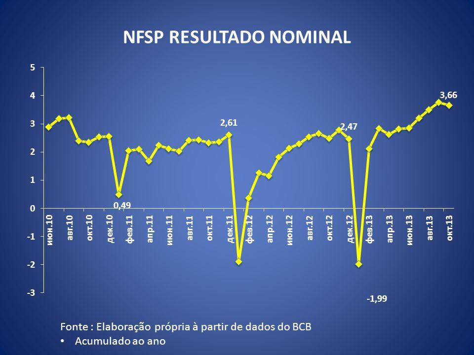 NFSP RESULTADO NOMINAL