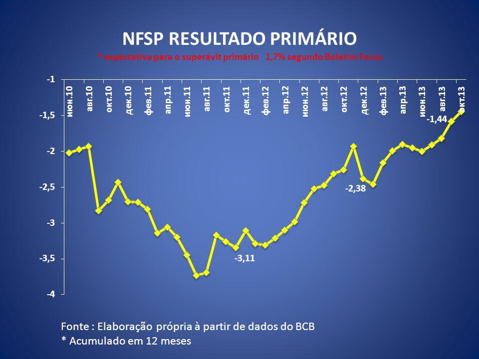 NFSP RESULTADO PRIMÁRIO