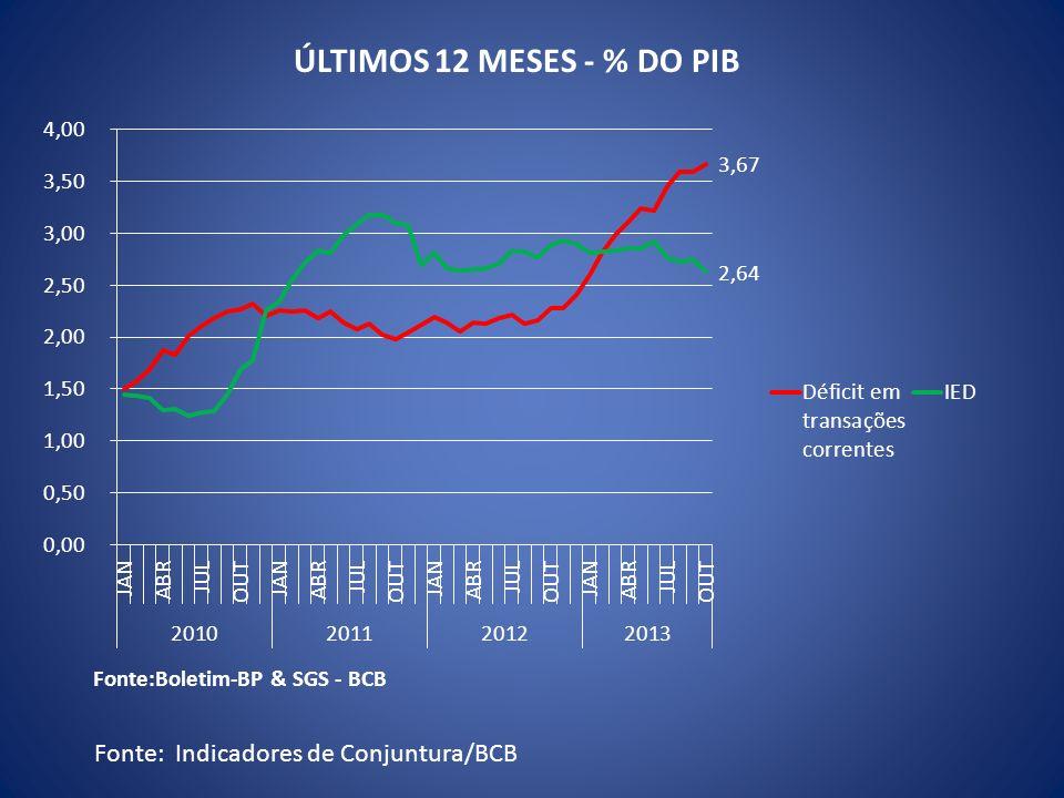 ÚLTIMOS 12 MESES - % DO PIB Fonte: Indicadores de Conjuntura/BCB