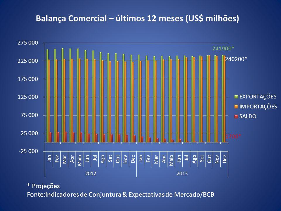 Balança Comercial – últimos 12 meses (US$ milhões)