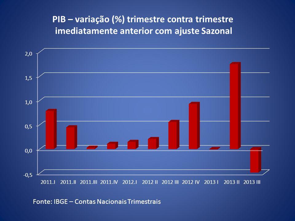 PIB – variação (%) trimestre contra trimestre