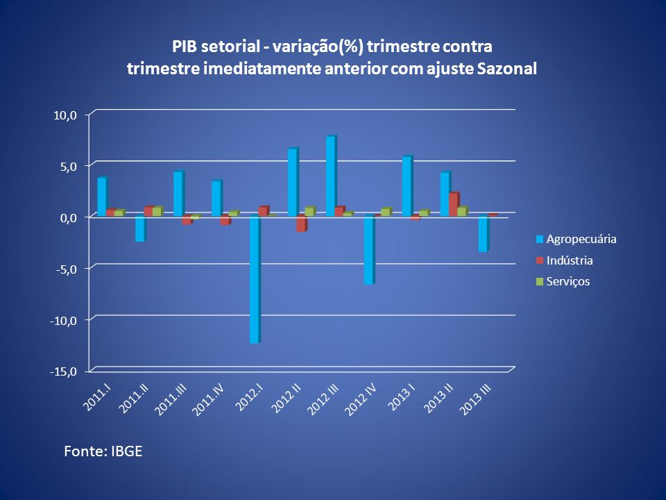 PIB setorial - variação(%) trimestre contra