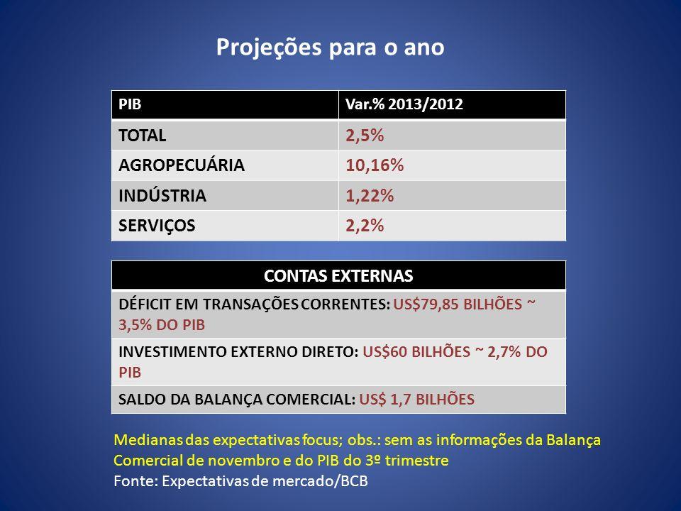 Projeções para o ano TOTAL 2,5% AGROPECUÁRIA 10,16% INDÚSTRIA 1,22%
