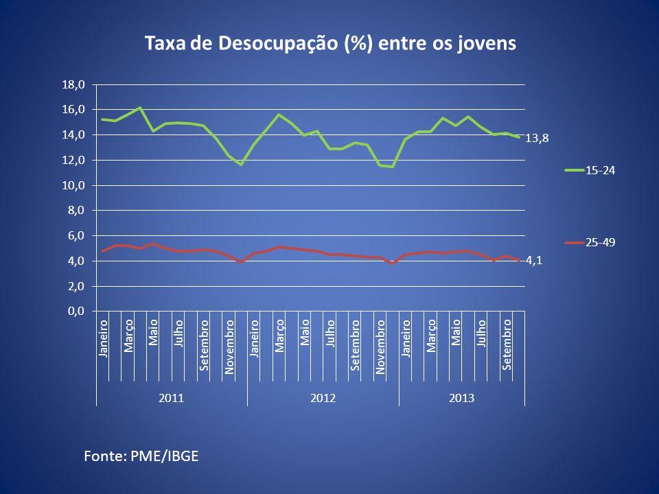 Taxa de Desocupação (%) entre os jovens