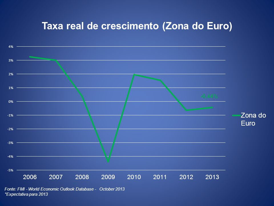 Taxa real de crescimento (Zona do Euro)