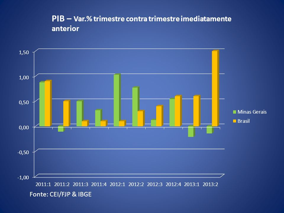 PIB – Var.% trimestre contra trimestre imediatamente anterior