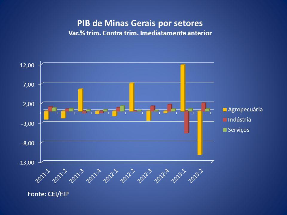 PIB de Minas Gerais por setores