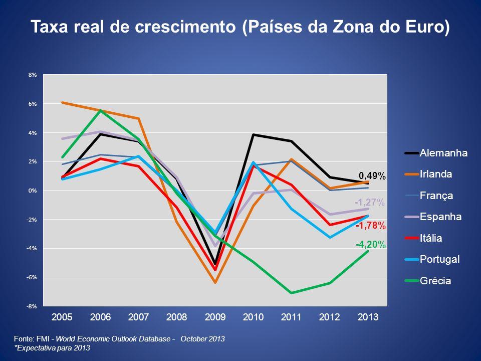 Taxa real de crescimento (Países da Zona do Euro)