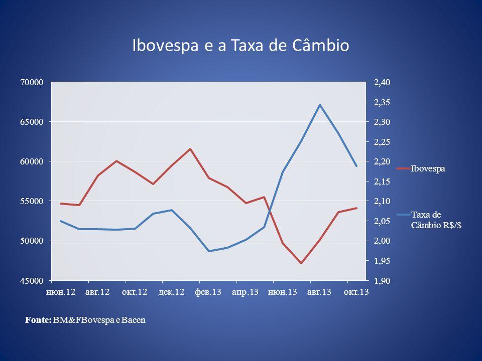 Ibovespa e a Taxa de Câmbio