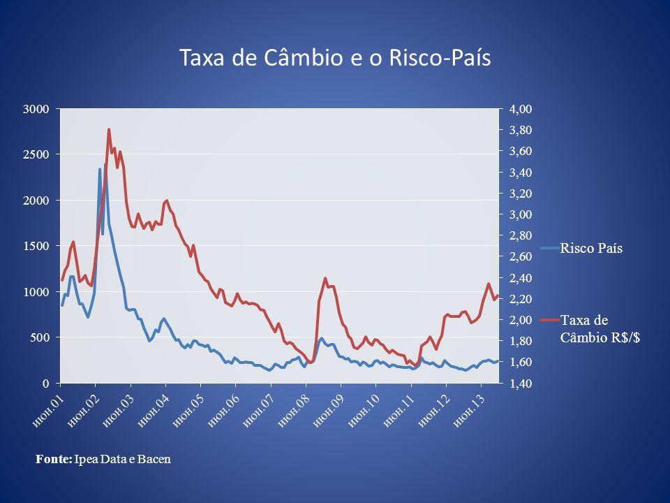 Taxa de Câmbio e o Risco-País
