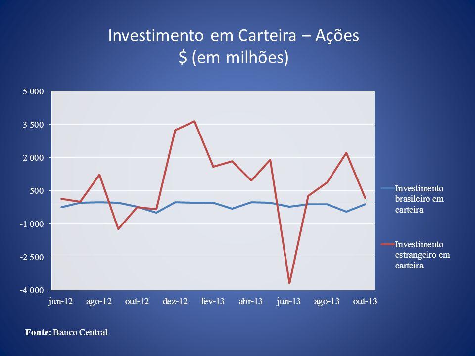 Investimento em Carteira – Ações