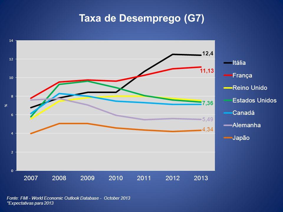 Taxa de Desemprego (G7)