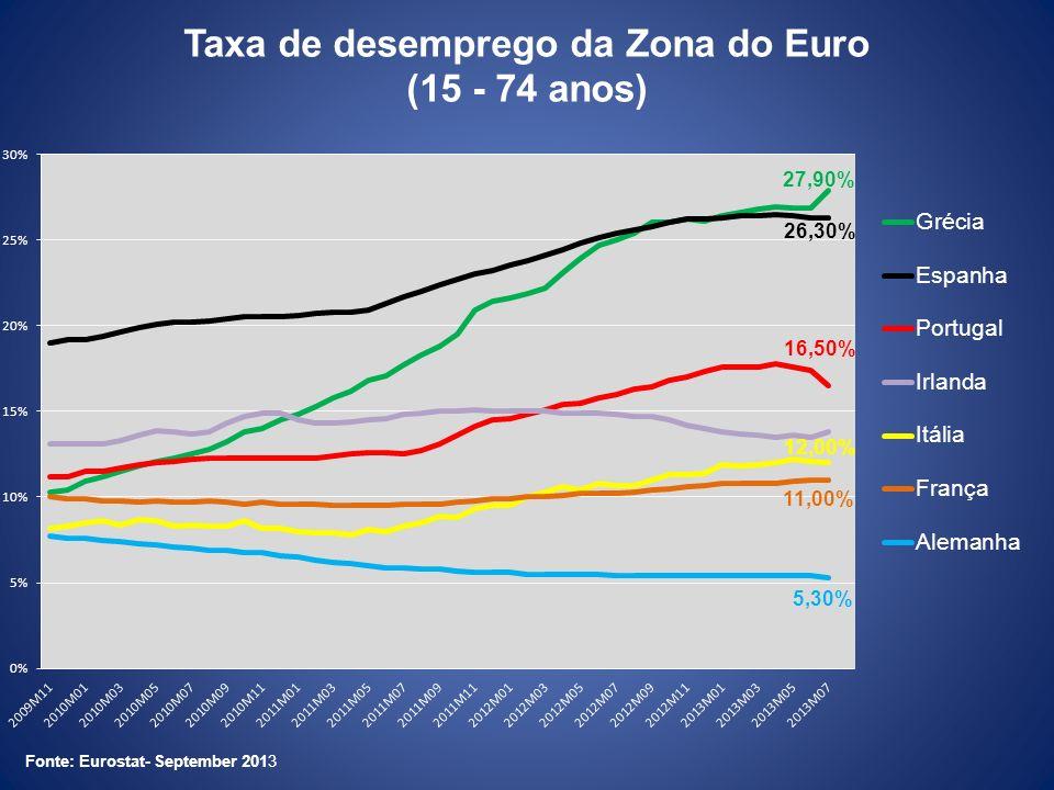 Taxa de desemprego da Zona do Euro (15 - 74 anos)
