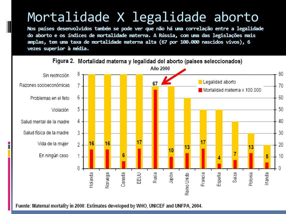 Mortalidade X legalidade aborto Nos países desenvolvidos também se pode ver que não há uma correlação entre a legalidade do aborto e os índices de mortalidade materna.