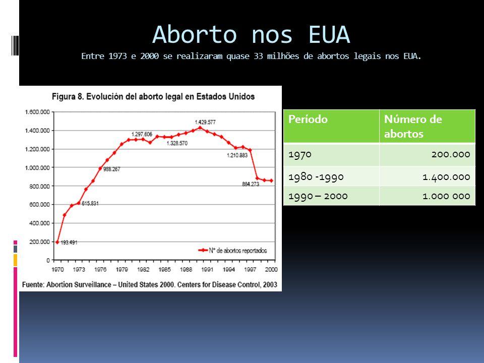 Aborto nos EUA Entre 1973 e 2000 se realizaram quase 33 milhões de abortos legais nos EUA.
