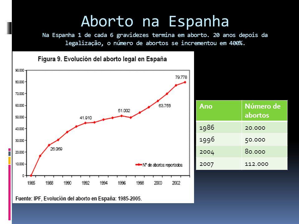 Aborto na Espanha Na Espanha 1 de cada 6 gravidezes termina em aborto