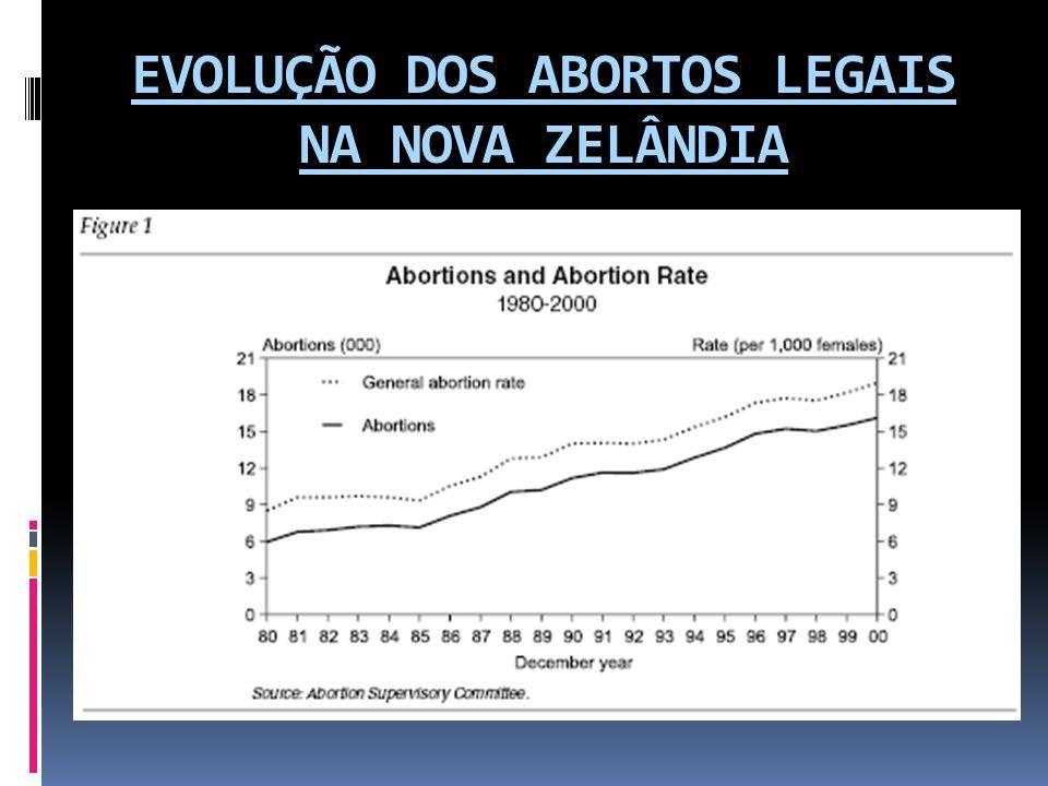 EVOLUÇÃO DOS ABORTOS LEGAIS NA NOVA ZELÂNDIA