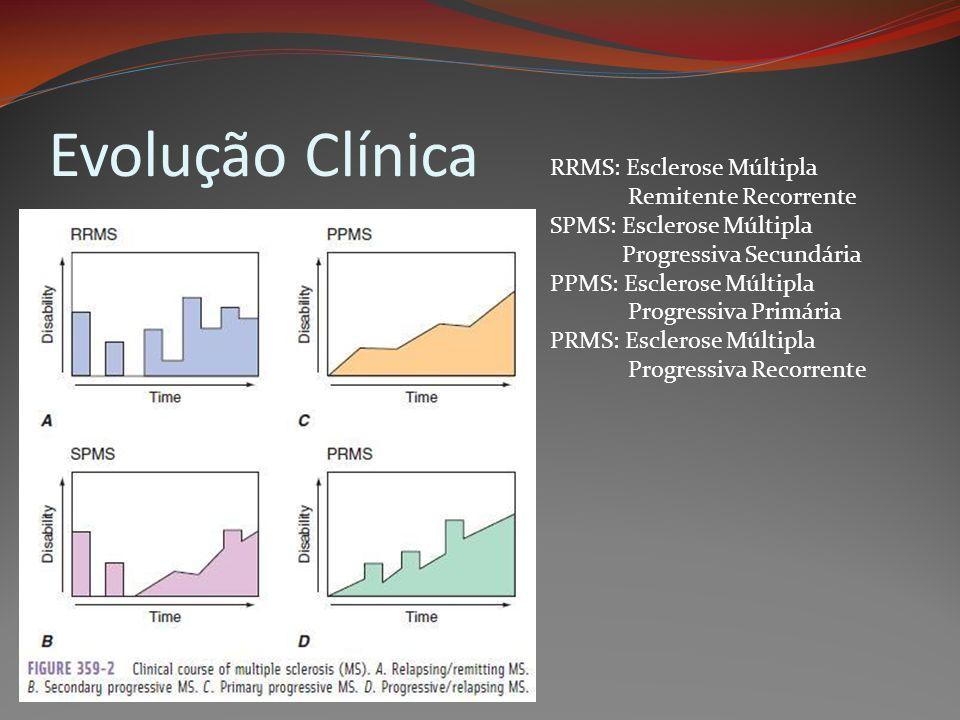 Evolução Clínica RRMS: Esclerose Múltipla Remitente Recorrente