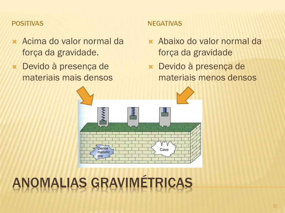 Anomalias Gravimétricas