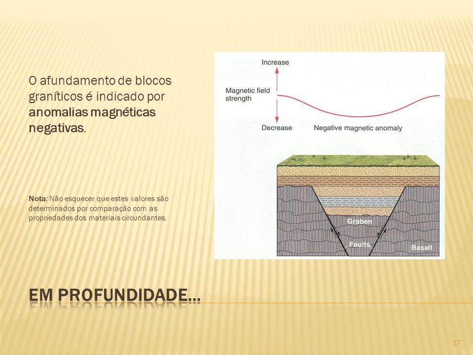 O afundamento de blocos graníticos é indicado por anomalias magnéticas negativas.