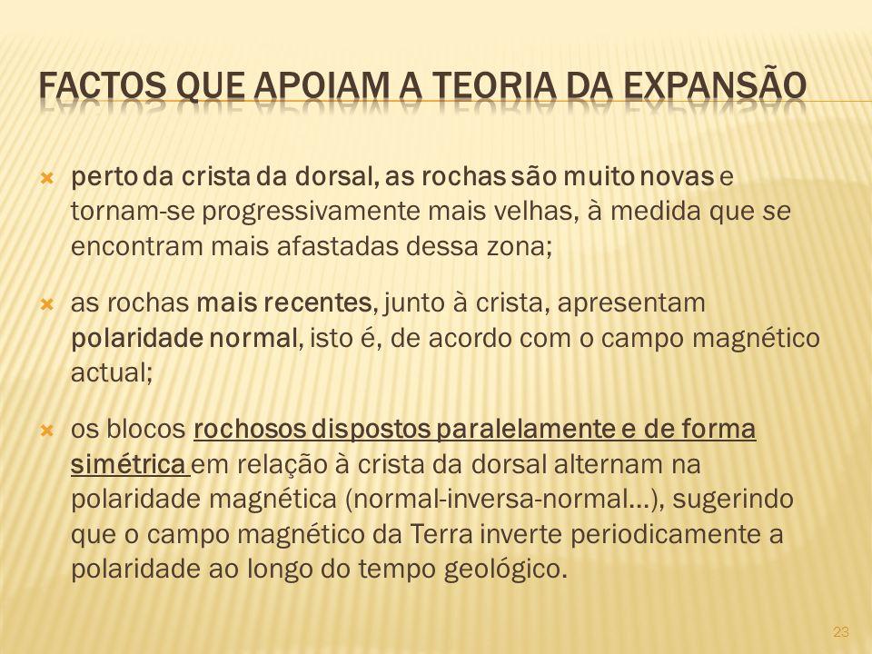 Factos que apoiam a Teoria da Expansão