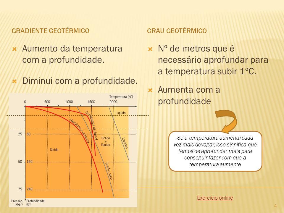 Aumento da temperatura com a profundidade. Diminui com a profundidade.